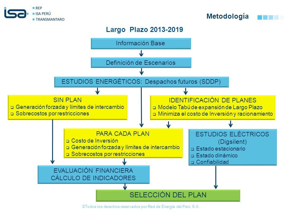 Metodología Largo Plazo 2013-2019 SELECCIÓN DEL PLAN Información Base
