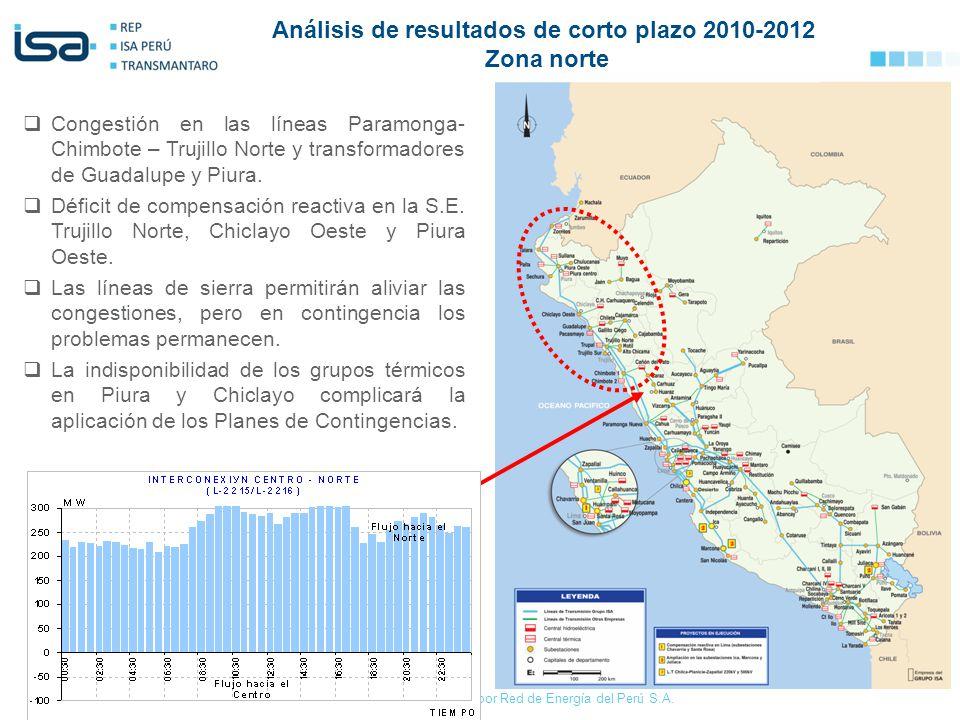 Análisis de resultados de corto plazo 2010-2012 Zona norte