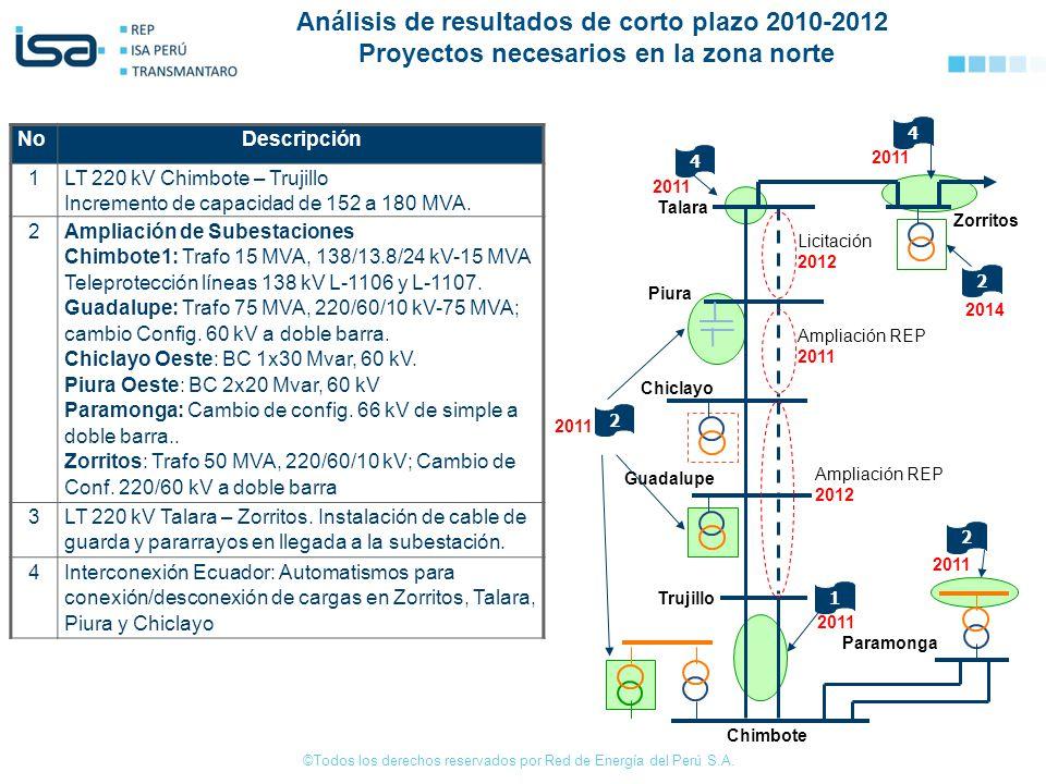 Análisis de resultados de corto plazo 2010-2012 Proyectos necesarios en la zona norte