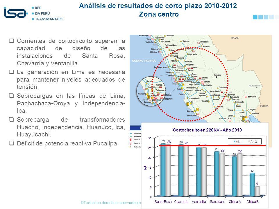 Análisis de resultados de corto plazo 2010-2012 Zona centro