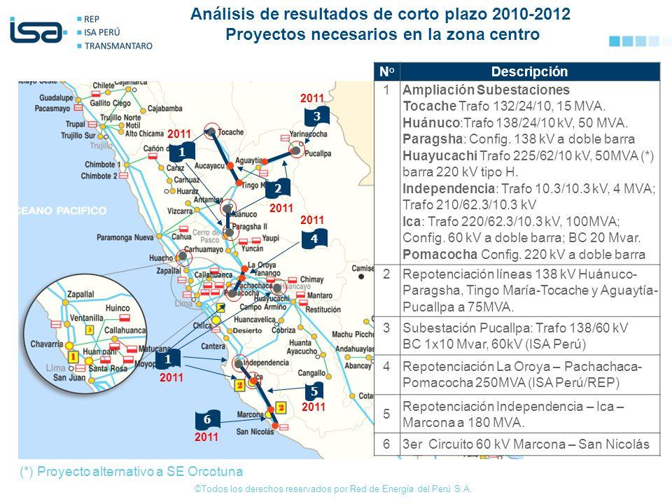 Análisis de resultados de corto plazo 2010-2012 Proyectos necesarios en la zona centro