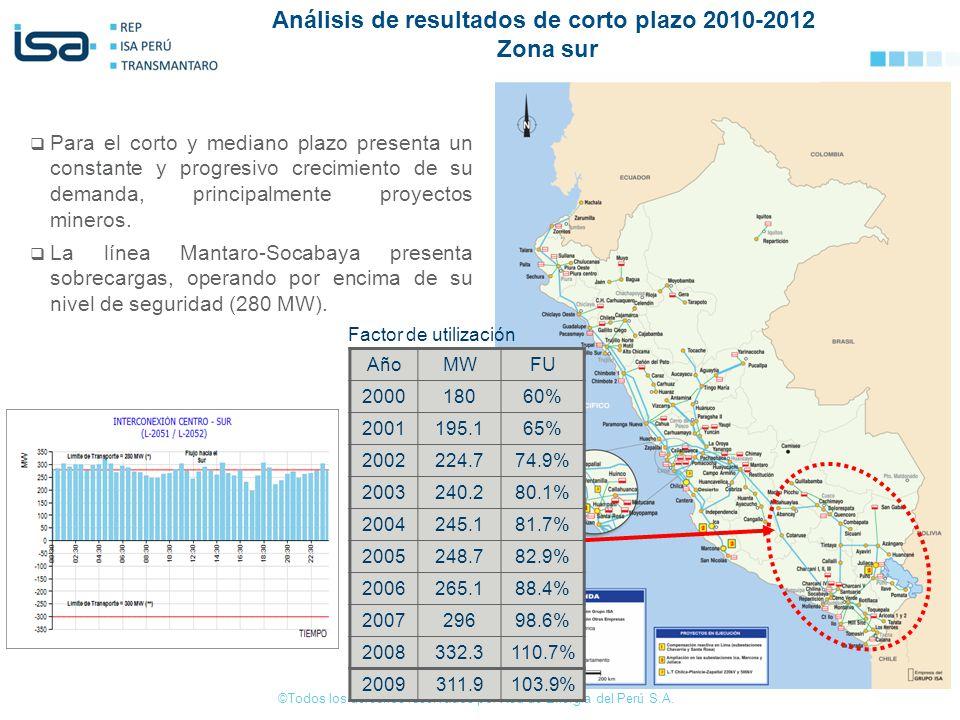Análisis de resultados de corto plazo 2010-2012 Zona sur