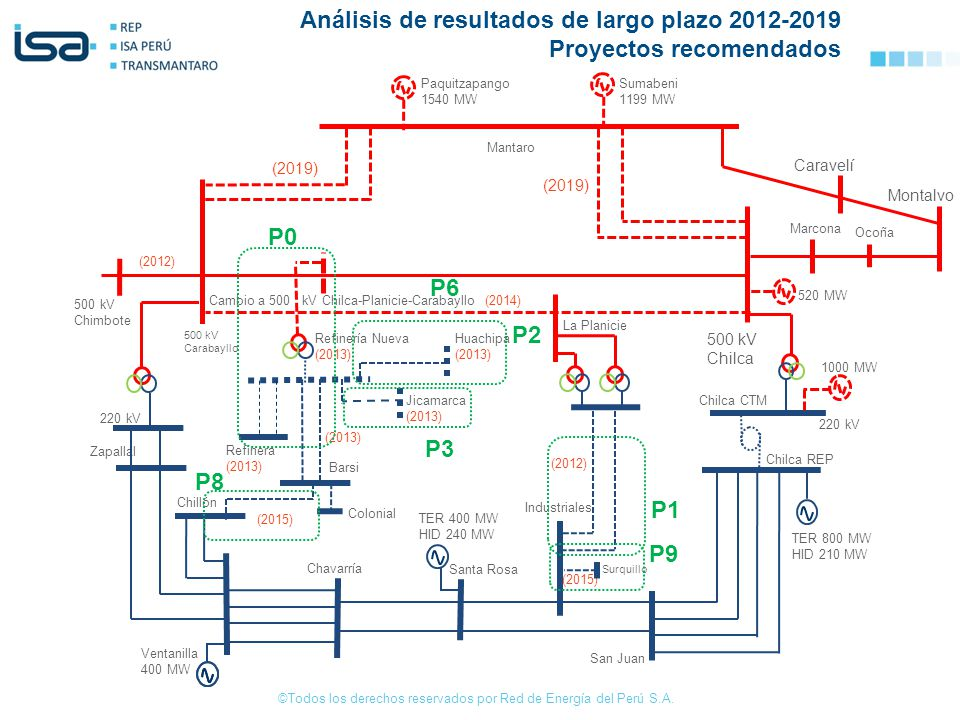 Cambio a 500 kV Chilca-Planicie-Carabayllo (2014)