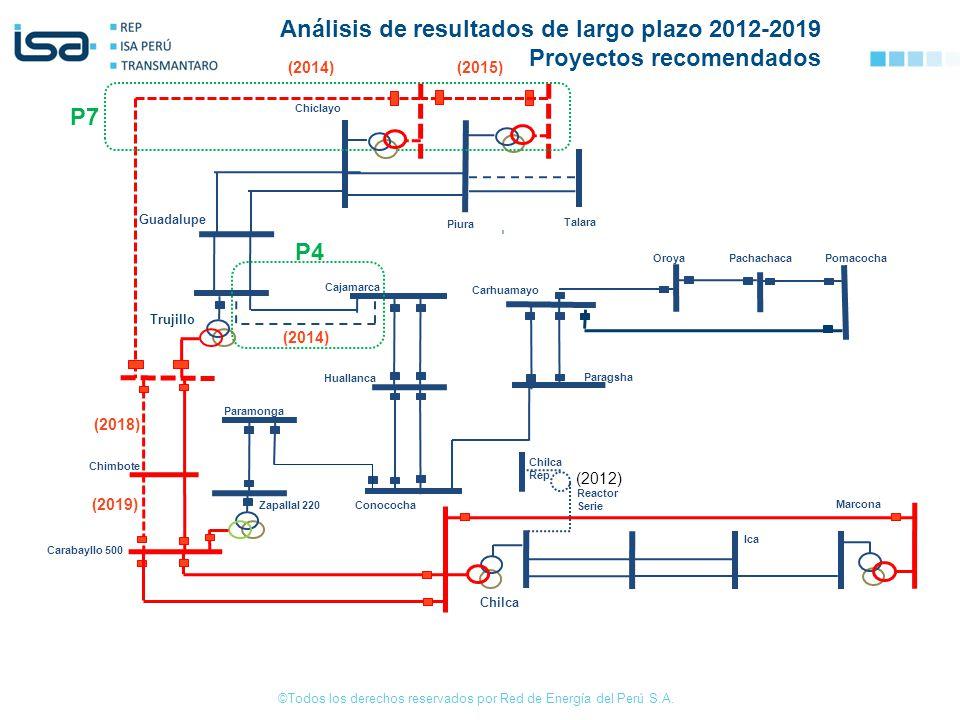 Análisis de resultados de largo plazo 2012-2019 Proyectos recomendados