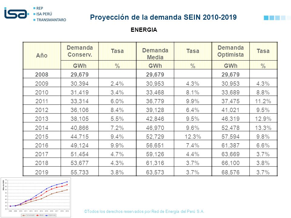 Proyección de la demanda SEIN 2010-2019