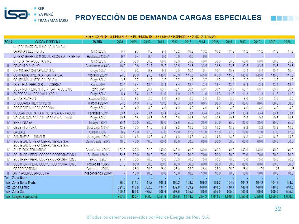 PROYECCIÓN DE DEMANDA CARGAS ESPECIALES