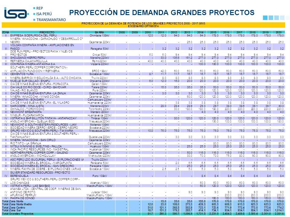 PROYECCIÓN DE DEMANDA GRANDES PROYECTOS
