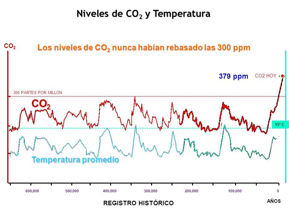 CO2 Niveles de CO2 y Temperatura