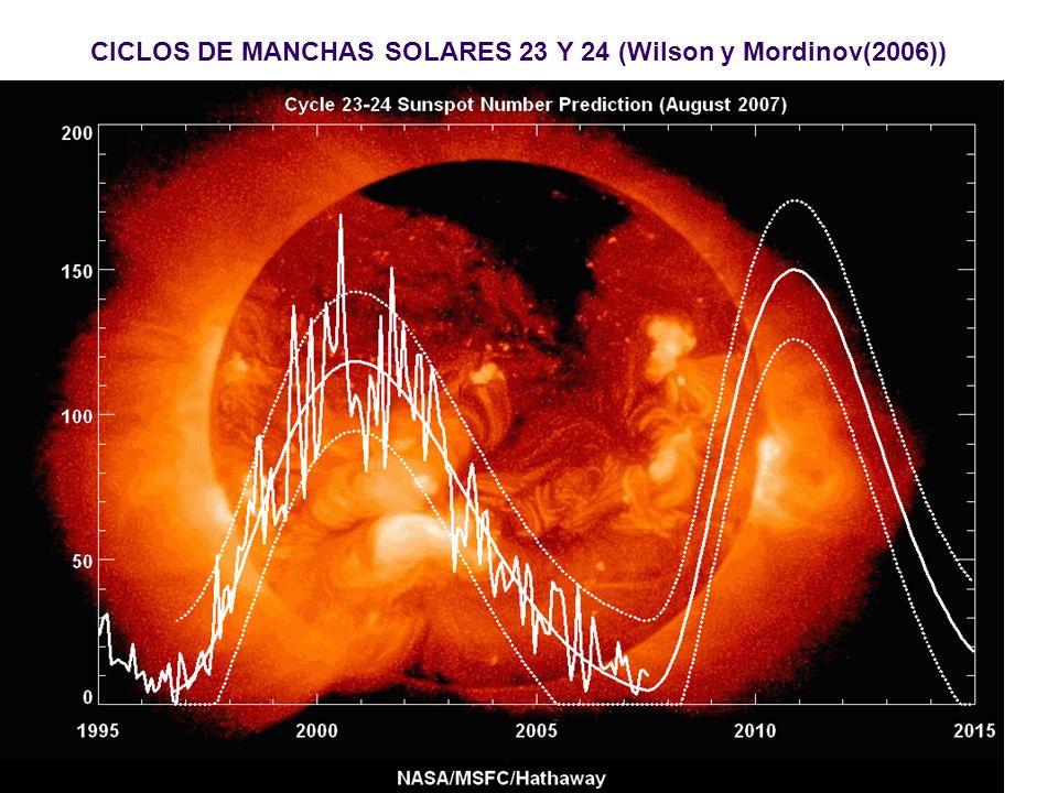 CICLOS DE MANCHAS SOLARES 23 Y 24 (Wilson y Mordinov(2006))
