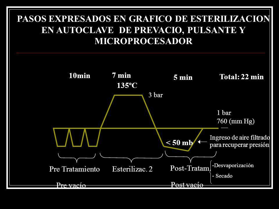 PASOS EXPRESADOS EN GRAFICO DE ESTERILIZACION EN AUTOCLAVE DE PREVACIO, PULSANTE Y MICROPROCESADOR