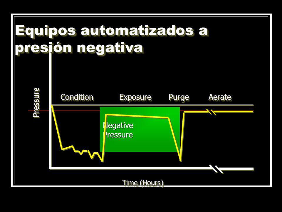 Equipos automatizados a presión negativa