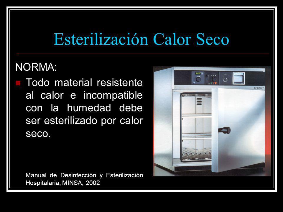Esterilización Calor Seco
