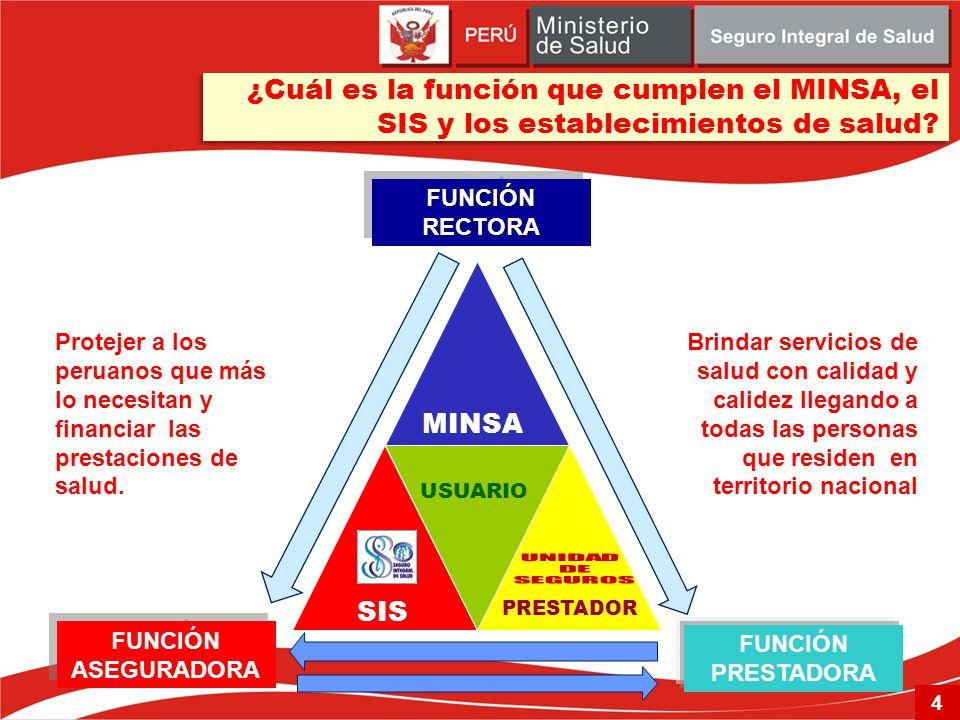 ¿Cuál es la función que cumplen el MINSA, el SIS y los establecimientos de salud