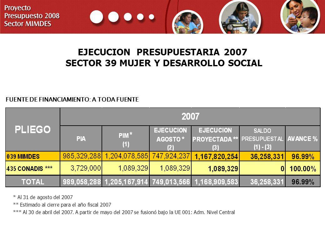 EJECUCION PRESUPUESTARIA 2007 SECTOR 39 MUJER Y DESARROLLO SOCIAL