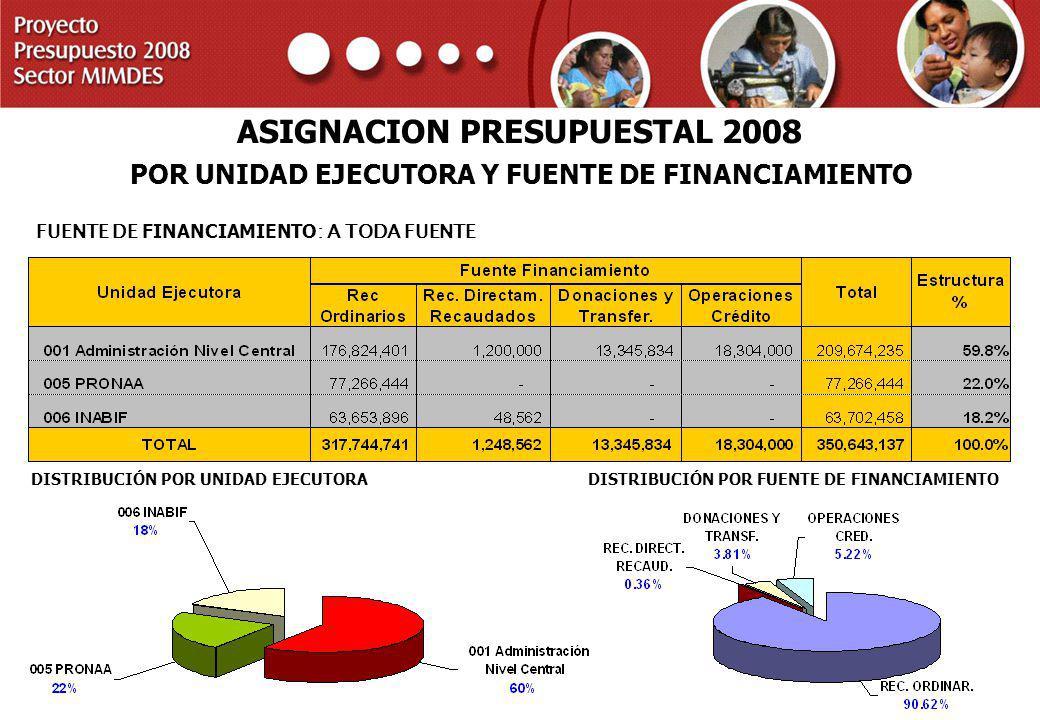 ASIGNACION PRESUPUESTAL 2008