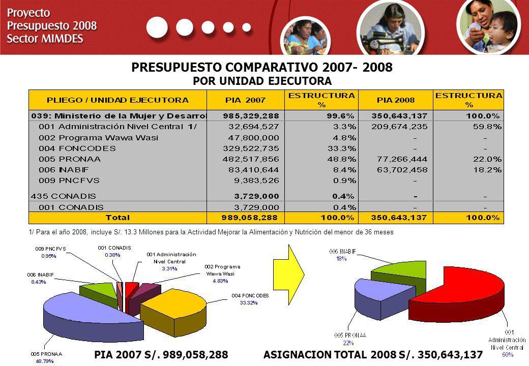PRESUPUESTO COMPARATIVO 2007- 2008 POR UNIDAD EJECUTORA
