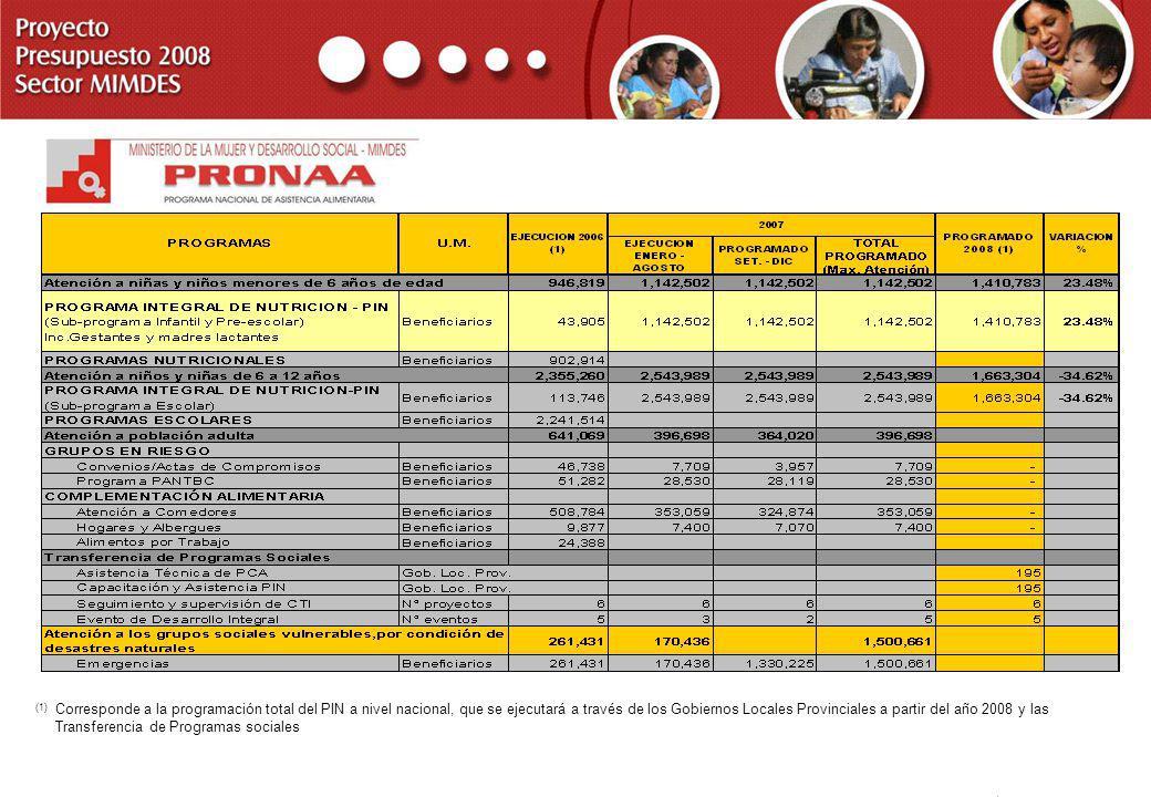 El PRONAA, brinda atención alimentaria a través del Programa Integral de Nutrición-PIN, el cuál se divide en 02 grupos etáreos: