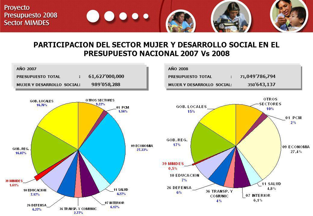 PARTICIPACION DEL SECTOR MUJER Y DESARROLLO SOCIAL EN EL PRESUPUESTO NACIONAL 2007 Vs 2008