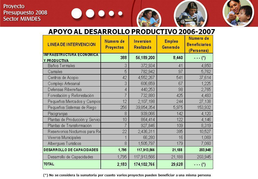 APOYO AL DESARROLLO PRODUCTIVO 2006-2007