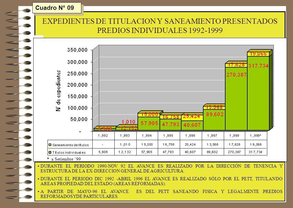 Cuadro N° 09 EXPEDIENTES DE TITULACION Y SANEAMIENTO PRESENTADOS PREDIOS INDIVIDUALES 1992-1999. * a Setiembre '99.
