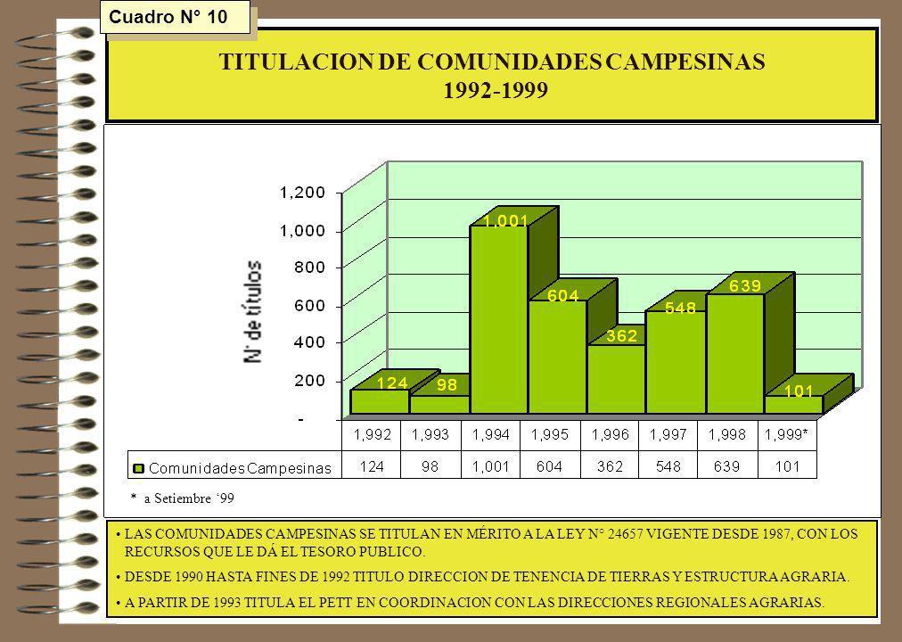 TITULACION DE COMUNIDADES CAMPESINAS 1992-1999