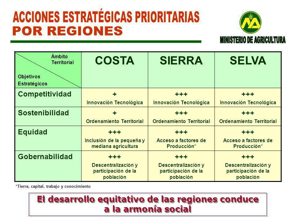 ACCIONES ESTRATÉGICAS PRIORITARIAS POR REGIONES