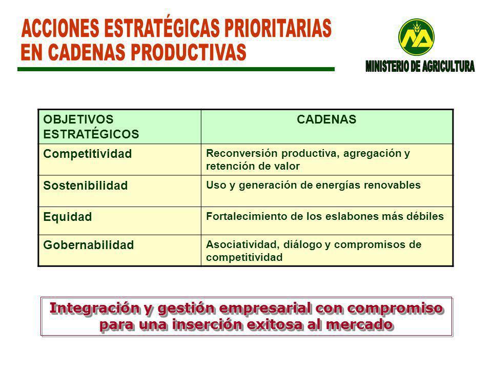 ACCIONES ESTRATÉGICAS PRIORITARIAS EN CADENAS PRODUCTIVAS