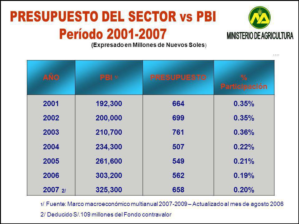 PRESUPUESTO DEL SECTOR vs PBI Período 2001-2007