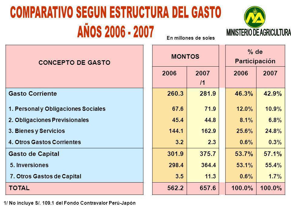 1/ No incluye S/. 109.1 del Fondo Contravalor Perú-Japón