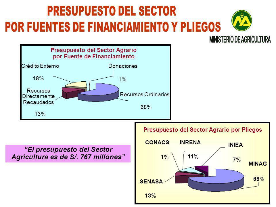 PRESUPUESTO DEL SECTOR POR FUENTES DE FINANCIAMIENTO Y PLIEGOS