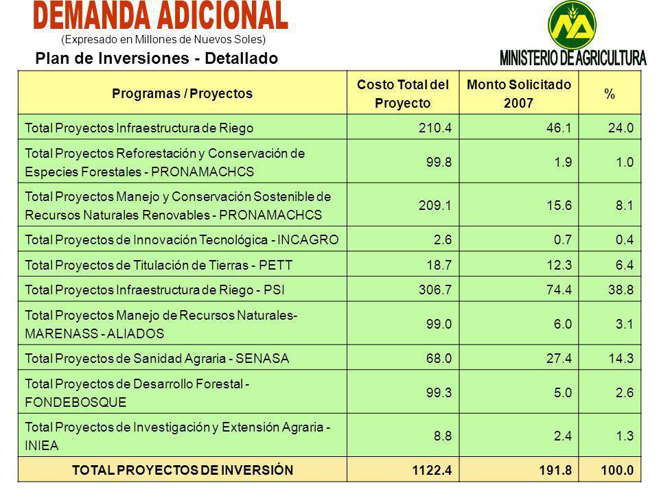 Costo Total del Proyecto TOTAL PROYECTOS DE INVERSIÓN