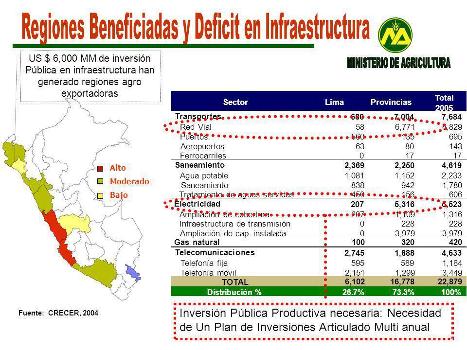 Regiones Beneficiadas y Deficit en Infraestructura