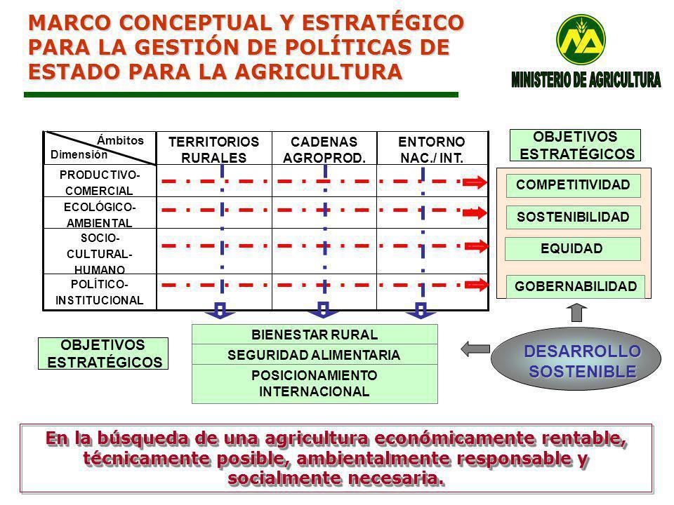MINISTERIO DE AGRICULTURA