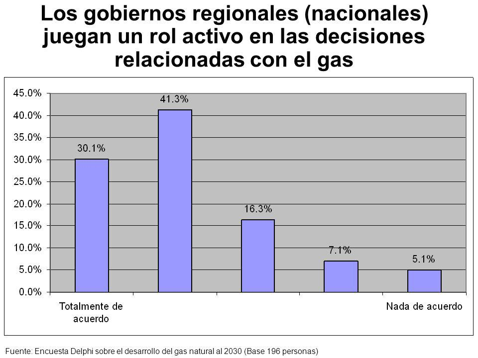 Los gobiernos regionales (nacionales) juegan un rol activo en las decisiones relacionadas con el gas