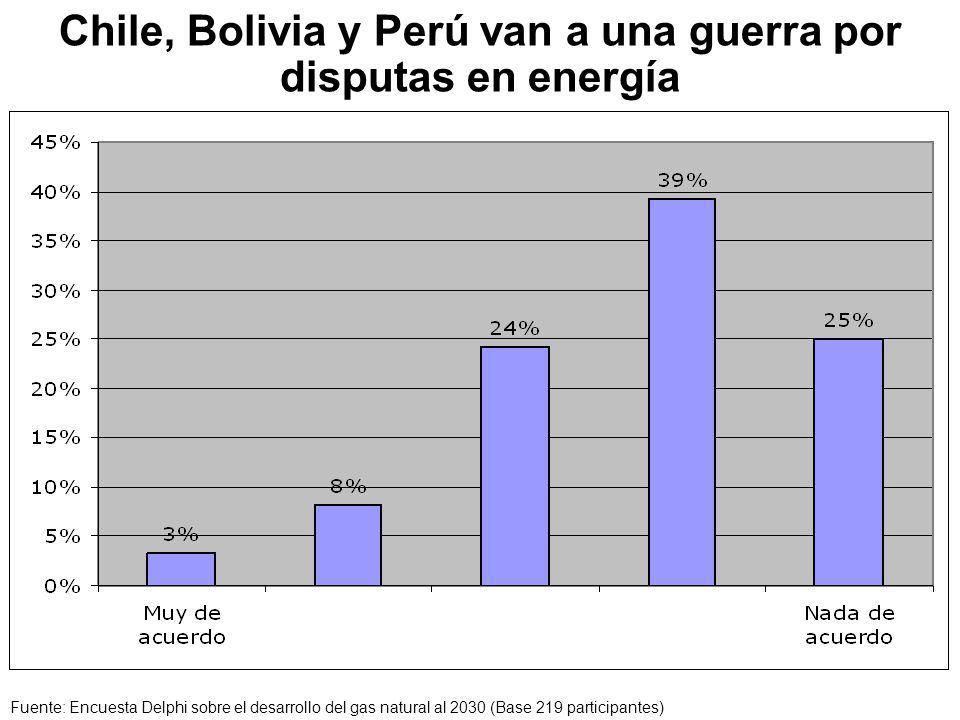 Chile, Bolivia y Perú van a una guerra por disputas en energía