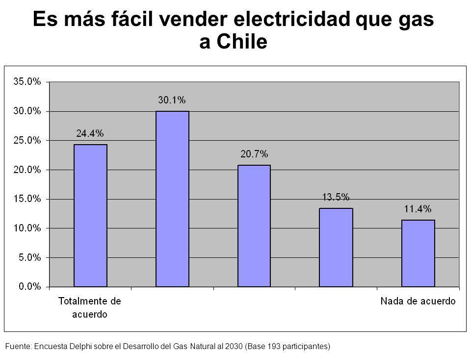 Es más fácil vender electricidad que gas a Chile