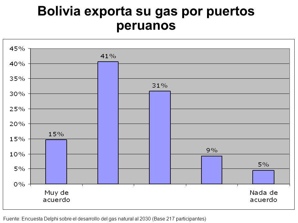 Bolivia exporta su gas por puertos peruanos