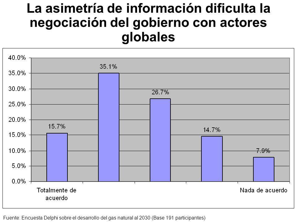 La asimetría de información dificulta la negociación del gobierno con actores globales