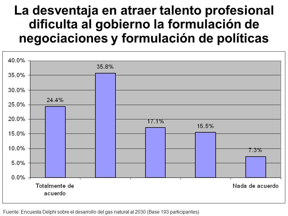 La desventaja en atraer talento profesional dificulta al gobierno la formulación de negociaciones y formulación de políticas