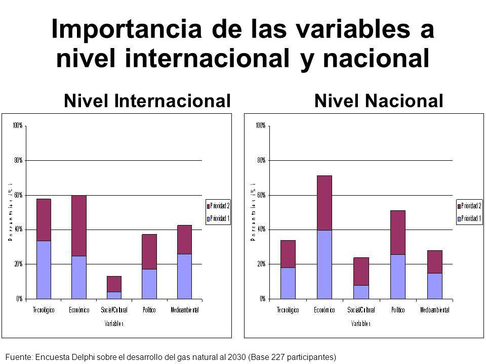 Importancia de las variables a nivel internacional y nacional