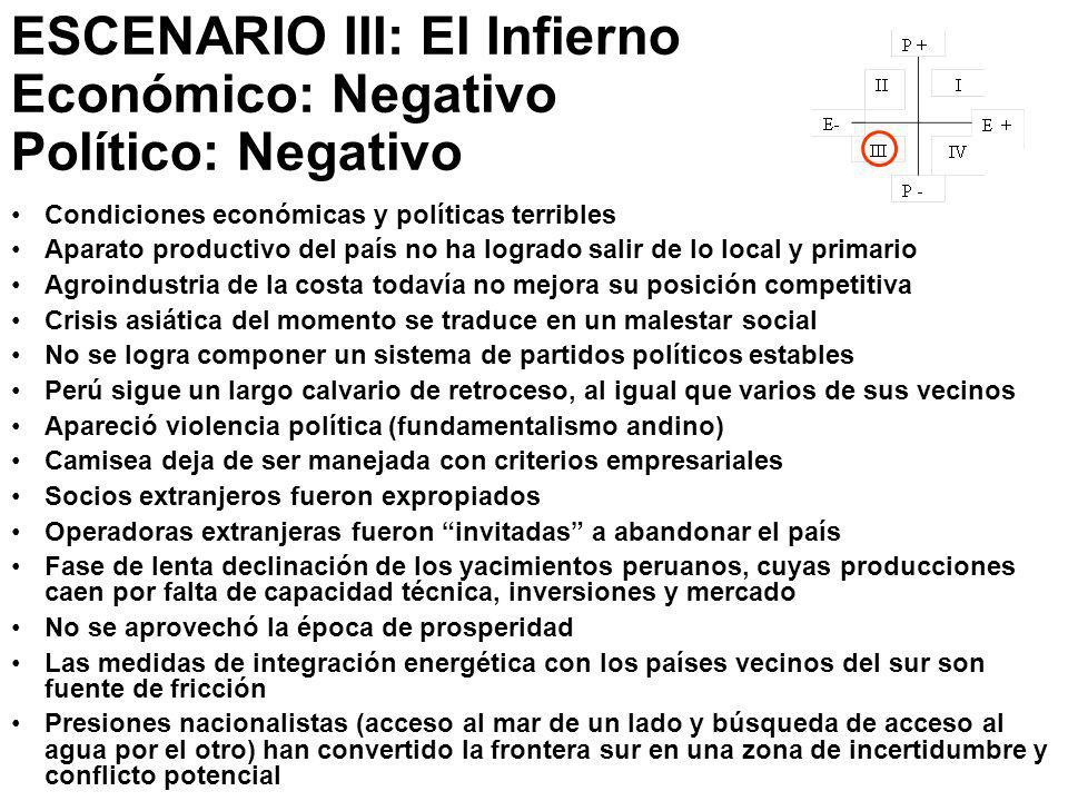 ESCENARIO III: El Infierno Económico: Negativo Político: Negativo