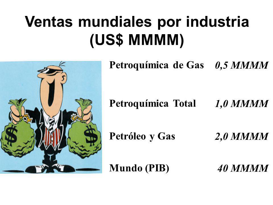 Ventas mundiales por industria