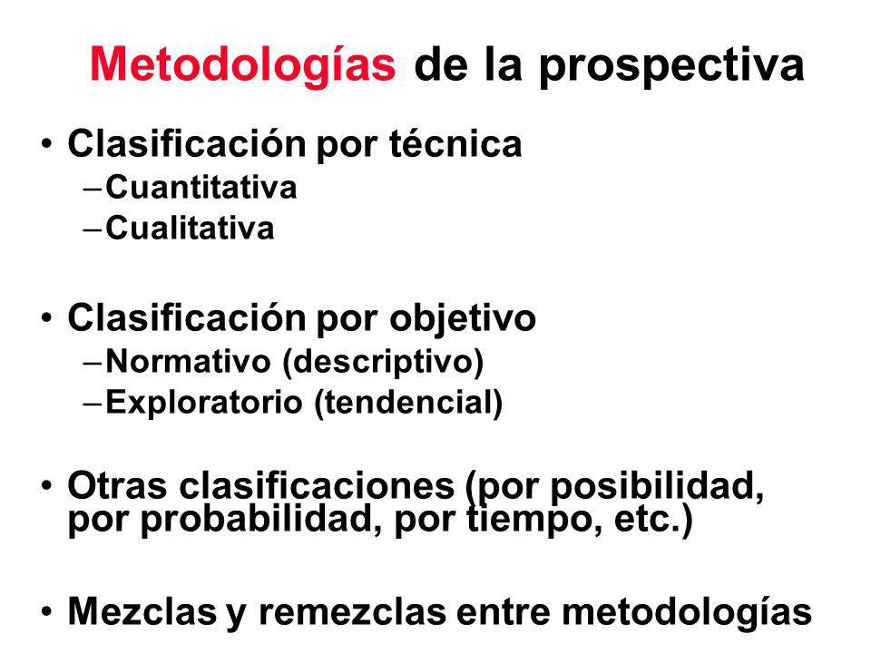 Metodologías de la prospectiva