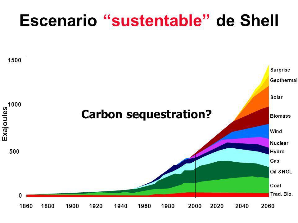 Escenario sustentable de Shell