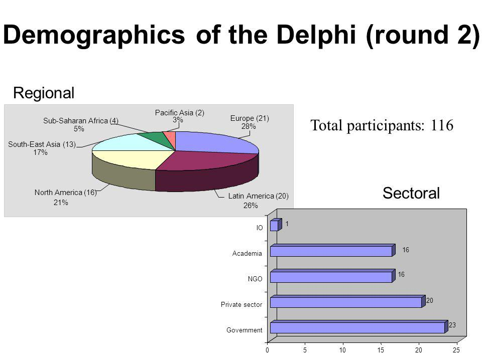 Demographics of the Delphi (round 2)