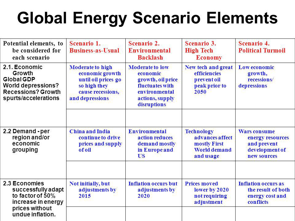 Global Energy Scenario Elements