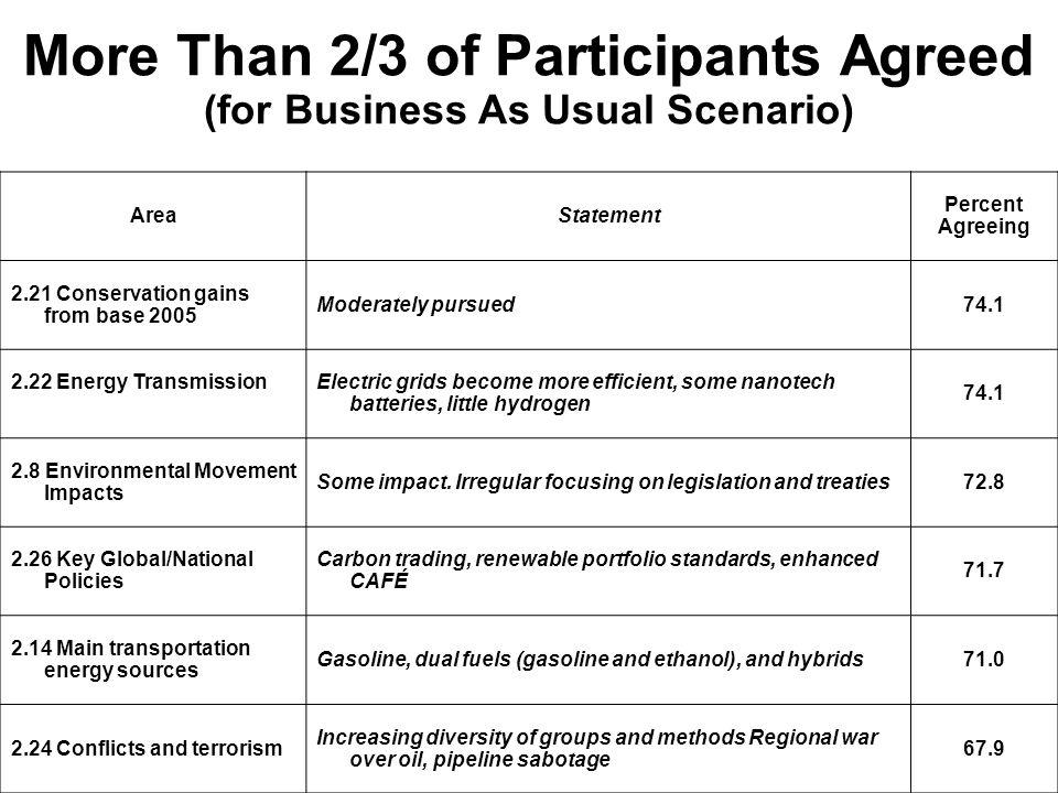More Than 2/3 of Participants Agreed (for Business As Usual Scenario)