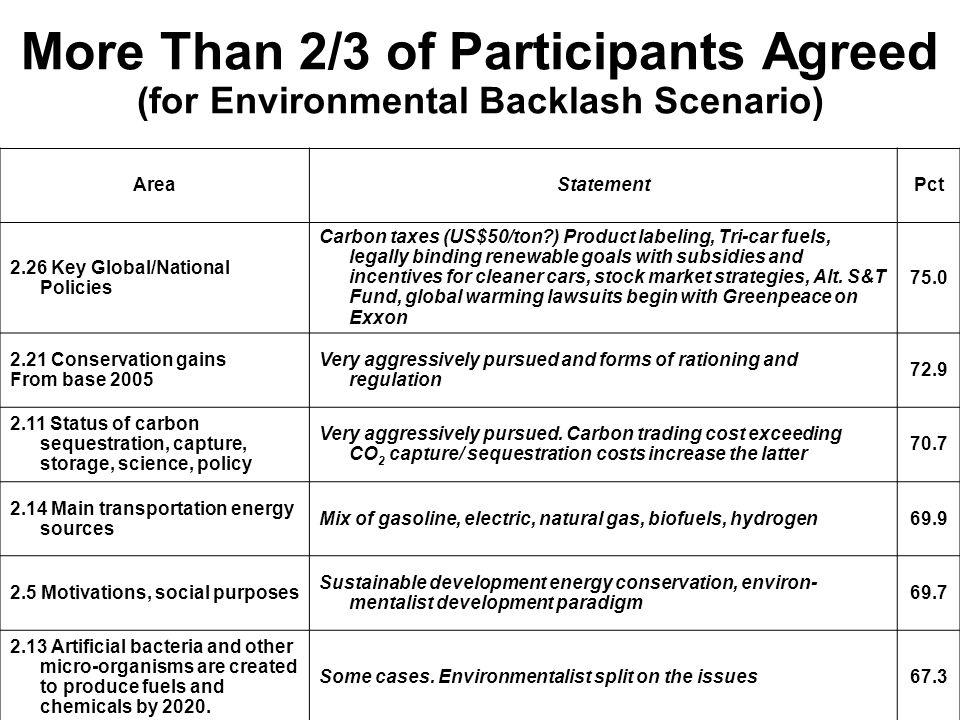 More Than 2/3 of Participants Agreed (for Environmental Backlash Scenario)