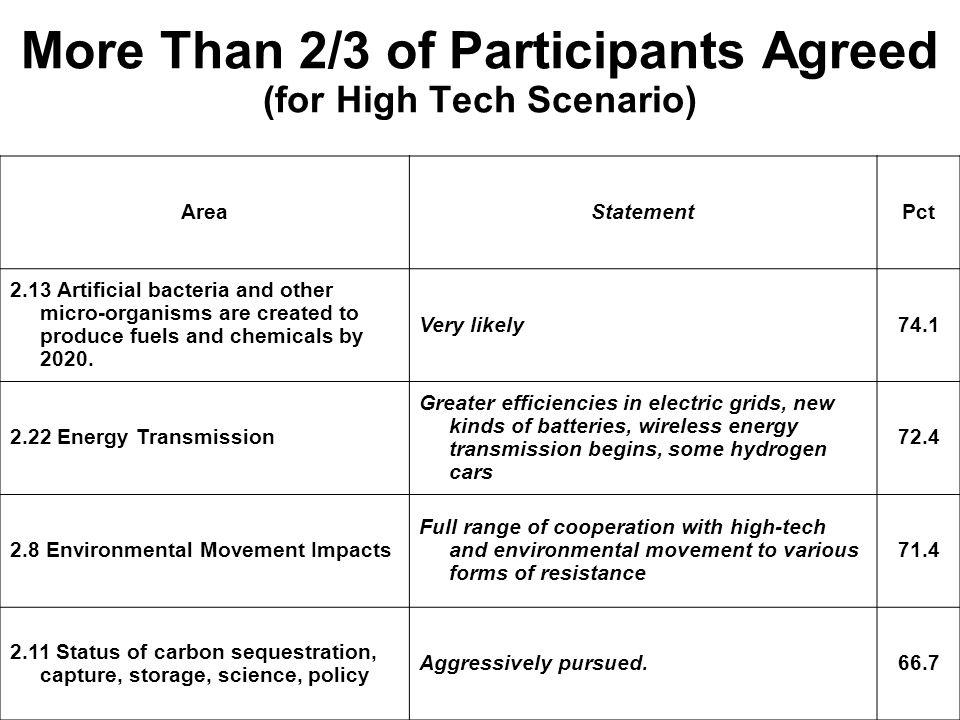 More Than 2/3 of Participants Agreed (for High Tech Scenario)