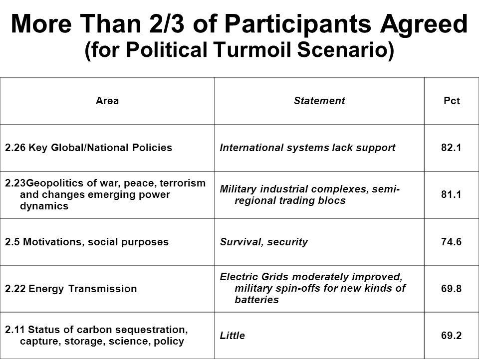More Than 2/3 of Participants Agreed (for Political Turmoil Scenario)